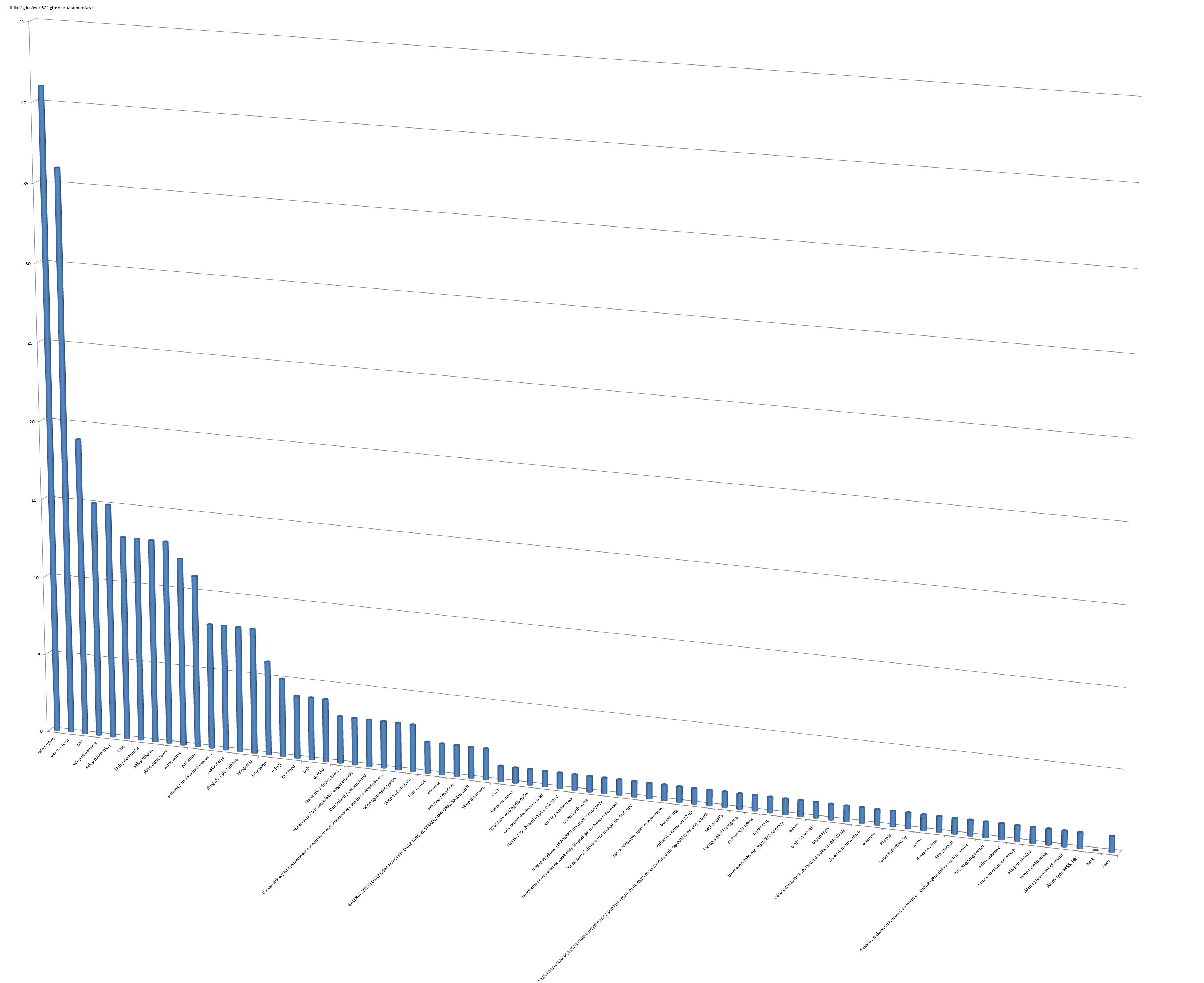 """2015-04-09: cząstkowe wyniki ankiety """"Czego brakuje na Saskiej Kępie"""""""